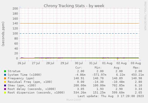 Chrony Tracking Stats