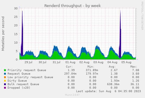renderd_processed-week.png