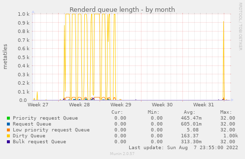 renderd_queue-month.png