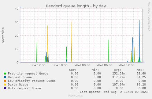 renderd_queue-day.png