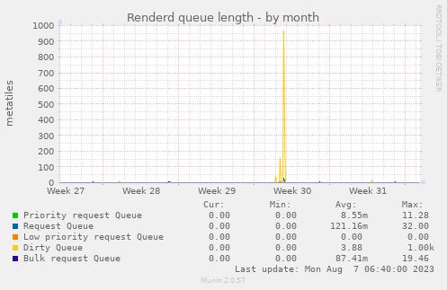 renderd_queue-month.png